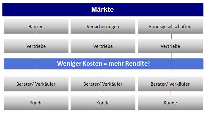 BG_AV_Beratung_VM_Maerkte_Kosten