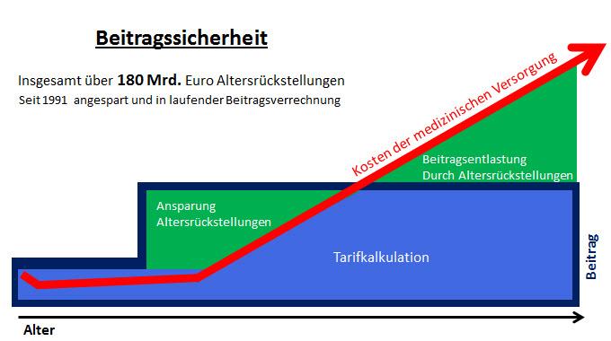vergreisung pkv tarif
